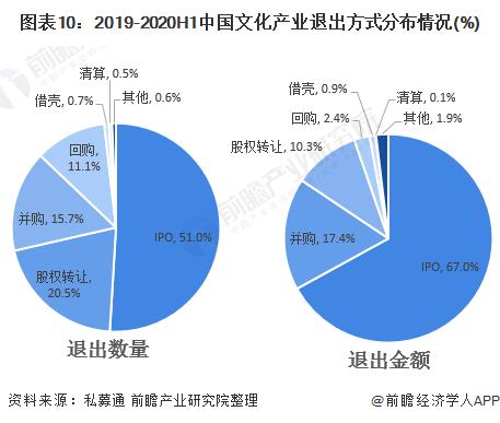 图表10:2019-2020H1中国文化产业退出方式分布情况(%)