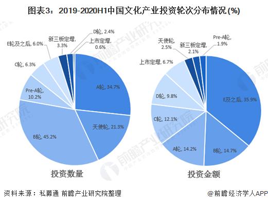 图表3:2019-2020H1中国文化产业投资轮次分布情况(%)