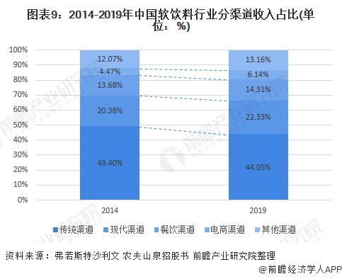 图表9:2014-2019年中国软饮料行业分渠道收入占比(单位:%)