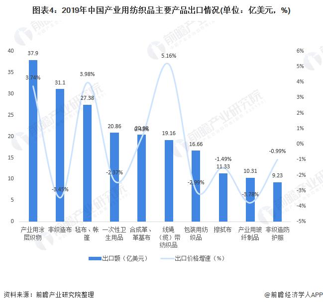 图表4:2019年中国产业用纺织品主要产品出口情况(单位:亿美元,%)