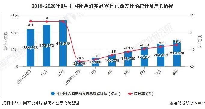 2019- 2020年8月中国社会消费品零售总额累计值统计及增长情况