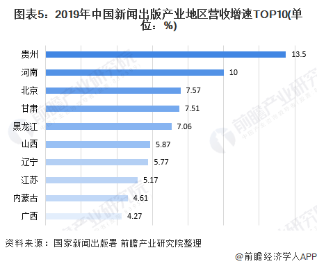图表5:2019年中国新闻出版产业地区营收增速TOP10(单位:%)