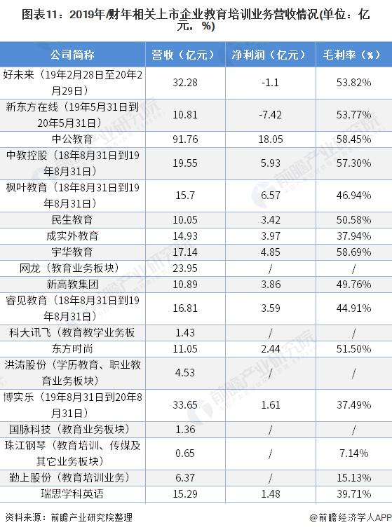 图表11:2019年/财年相关上市企业教育培训业务营收情况(单位:亿元,%)