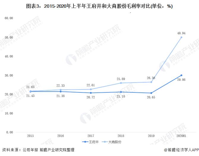 圖表3︰2015-2020年上半年王府井和大商股份毛利率對比(單位︰%)