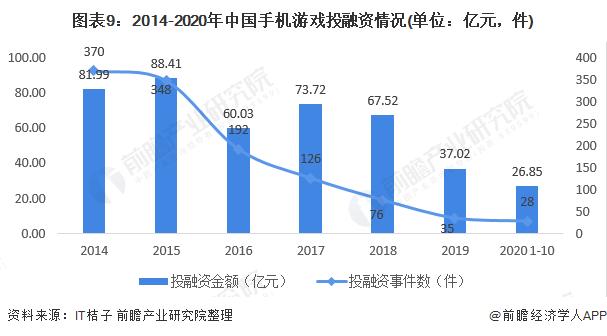 图表9:2014-2020年中国手机游戏投融资情况(单位:亿元,件)