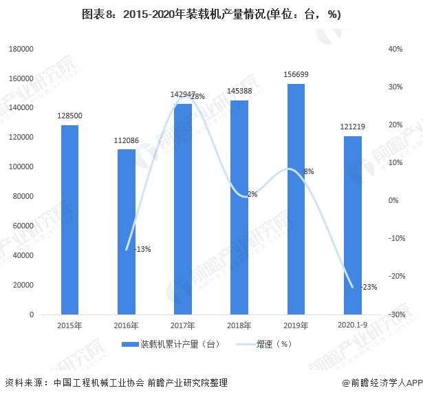 图表8:2015-2020年装载机产量情况(单位:台,%)