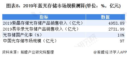 图表8:2019年蓝光存储市场规模测算(单位:%,亿元)