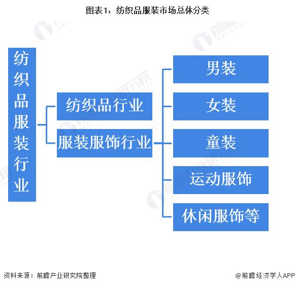 图表1:纺织品服装市场总体分类