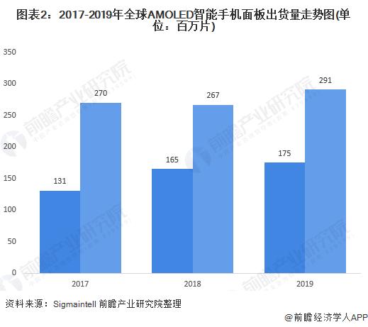 圖表2:2017-2019年全球AMOLED智能手機面板出貨量走勢圖(單位:百萬片)