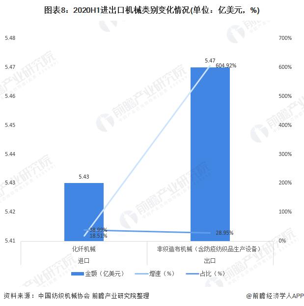 图表8:2020H1进出口机械类别变化情况(单位:亿美元,%)