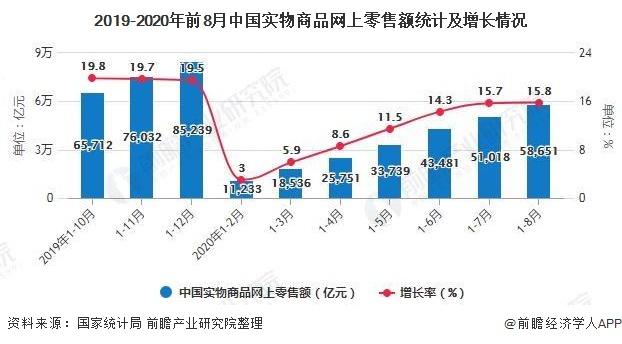 2019-2020年前8月中国实物商品网上零售额统计及增长情况