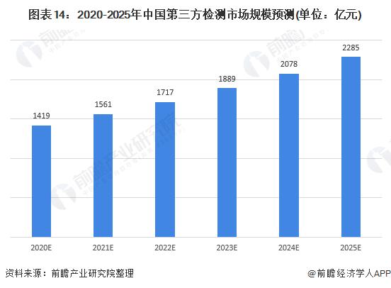 图表14:2020-2025年中国第三方检测市场规模预测(单位:亿元)