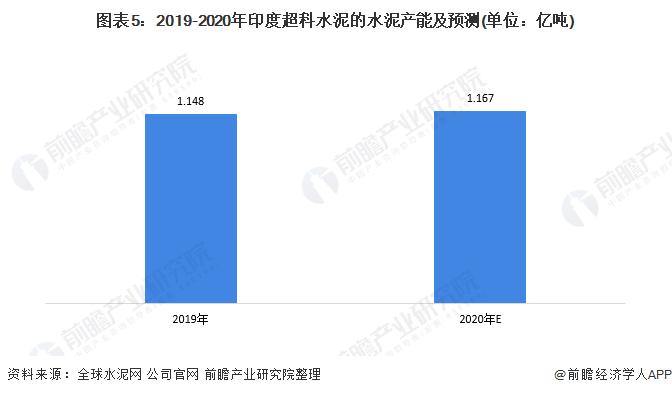 图表5:2019-2020年印度超科水泥的水泥产能及预测(单位:亿吨)