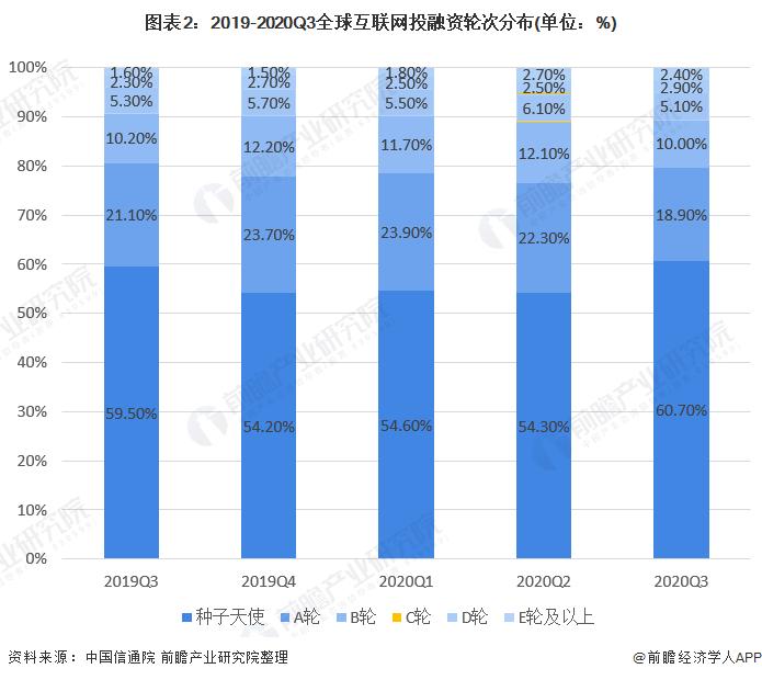圖表2:2019-2020Q3全球互聯網投融資輪次分布(單位:%)