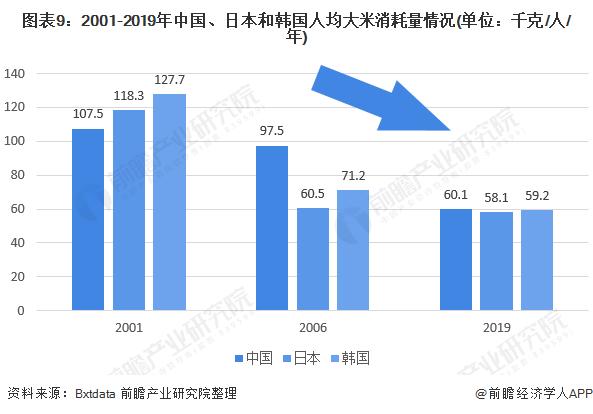 图表9:2001-2019年中国、日本和韩国人均大米消耗量情况(单位:千克/人/年)