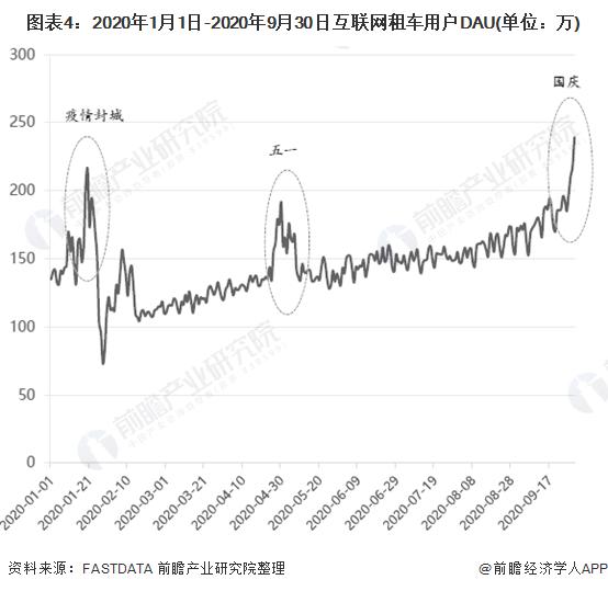 图表4:2020年1月1日-2020年9月30日互联网租车用户DAU(单位:万)