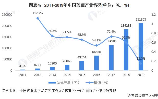 图表4:2011-2019年中国蓝莓产量情况(单位:吨,%)
