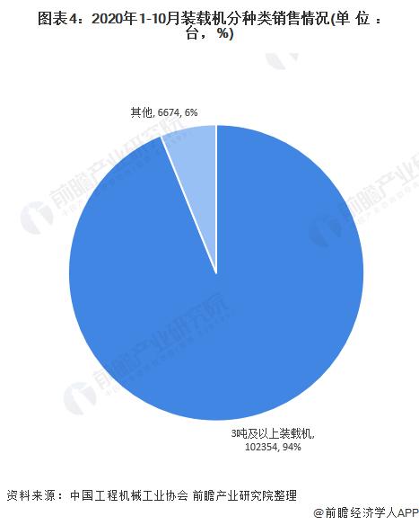 图表4:2020年1-10月装载机分种类销售情况(单位:台,%)