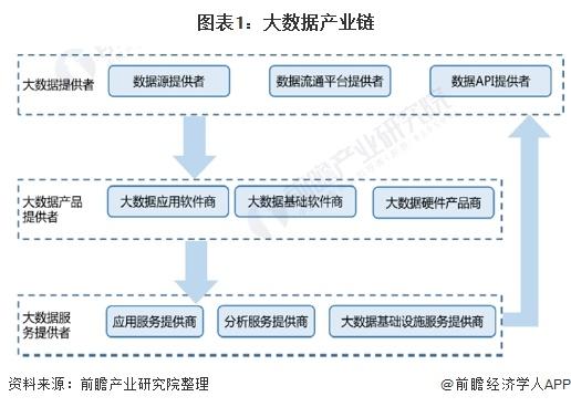 图表1:大数据产业链