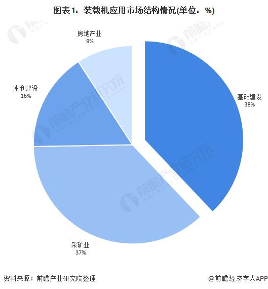 图表1:装载机应用市场结构情况(单位:%)