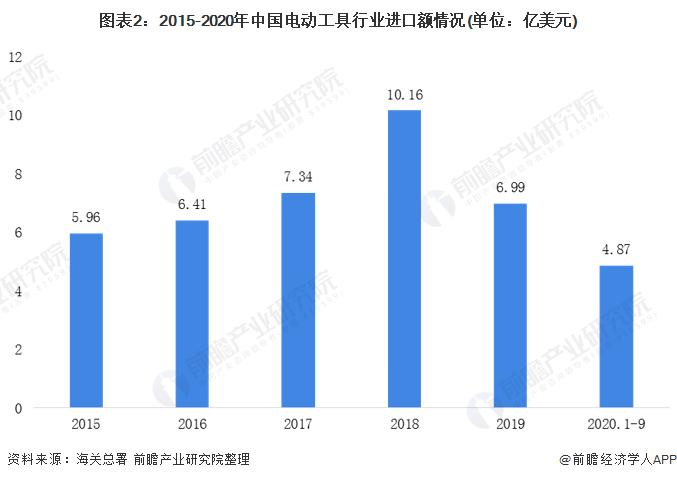 图表2:2015-2020年中国电动工具行业进口额情况(单位:亿美元)