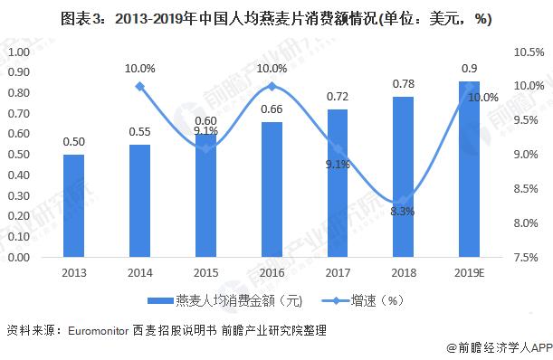 图表3:2013-2019年中国人均燕麦片消费额情况(单位:美元,%)