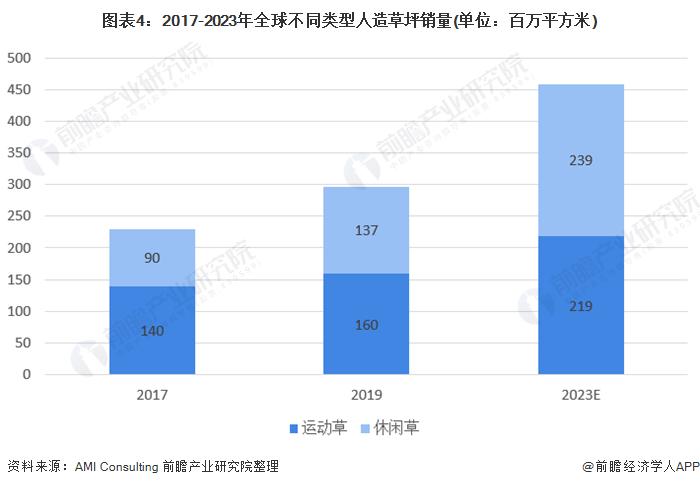 图表4:2017-2023年全球不同类型人造草坪销量(单位:百万平方米)