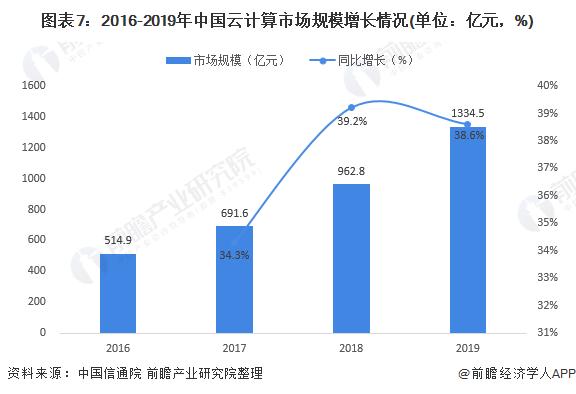 图表7:2016-2019年中国云计算市场规模增长情况(单位:亿元,%)