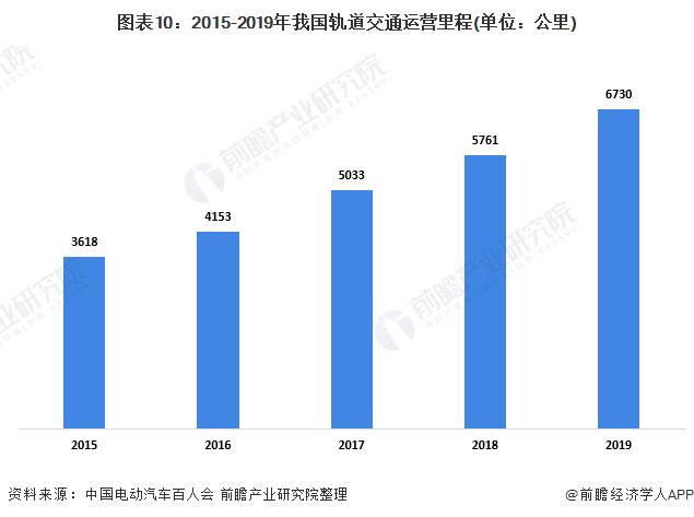 图表10:2015-2019年我国轨道交通运营里程(单位:公里)