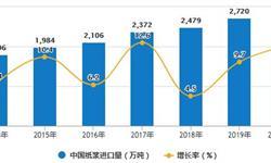 2020年1-8月中国造纸行业市场分析:纸浆进口金额累计突破百亿美元