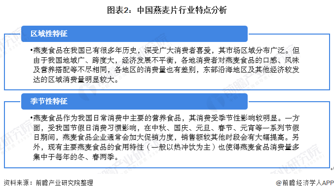 图表2:中国燕麦片行业特点分析