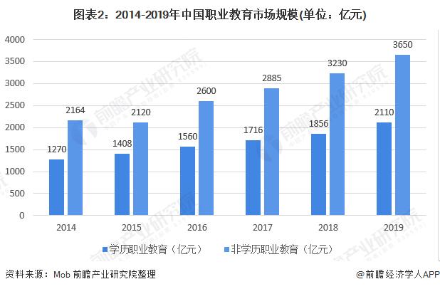 图表2:2014-2019年中国职业教育市场规模(单位:亿元)