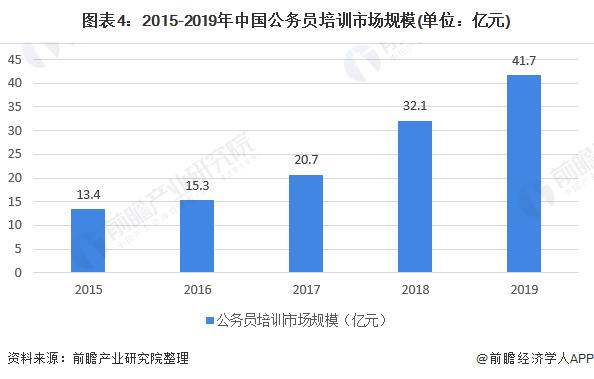 图表4:2015-2019年中国公务员培训市场规模(单位:亿元)