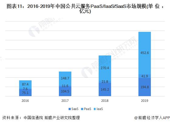 图表11:2016-2019年中国公共云服务PaaS/IaaS/SaaS市场规模(单位:亿元)