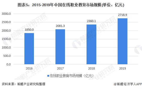图表5:2015-2019年中国在线职业教育市场规模(单位:亿元)