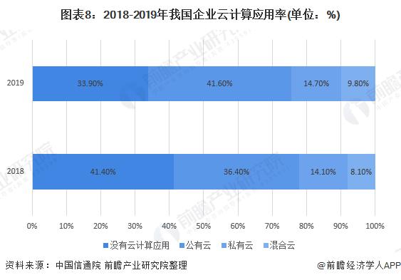 图表8:2018-2019年我国企业云计算应用率(单位:%)