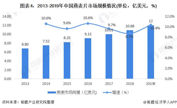图表4:2013-2019年中国燕麦片市场规模情况(单位:亿美元,%)