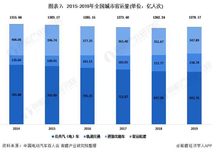 图表7:2015-2019年全国城市客运量(单位:亿人次)