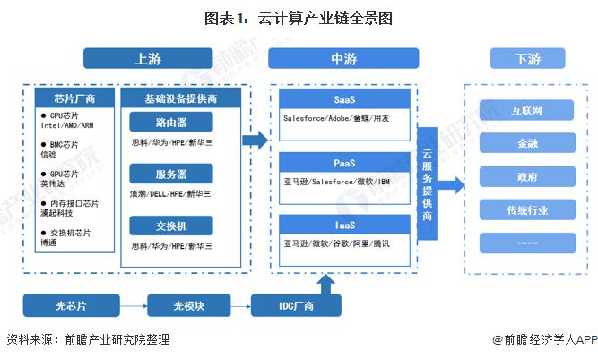 图表1:云计算产业链全景图