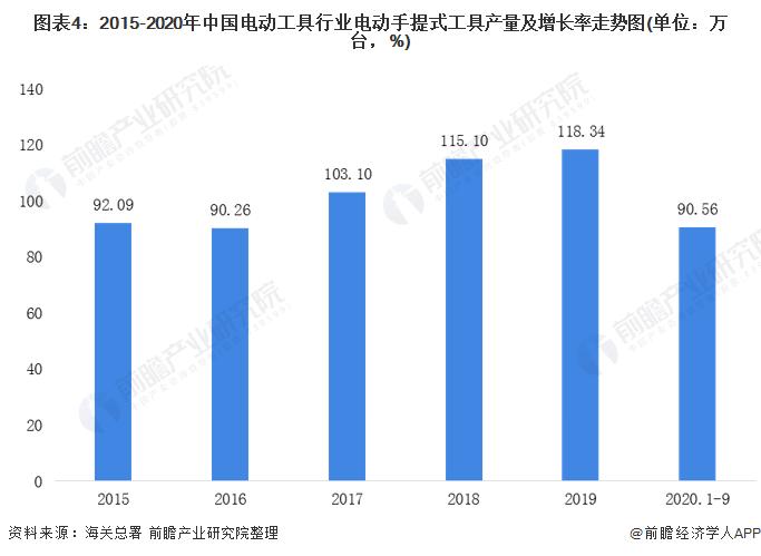 图表4:2015-2020年中国电动工具行业电动手提式工具产量及增长率走势图(单位:万台,%)