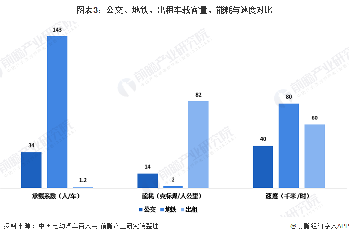 图表3:公交、地铁、出租车载客量、能耗与速度对比