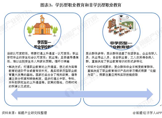 图表3:学历型职业教育和非学历型职业教育