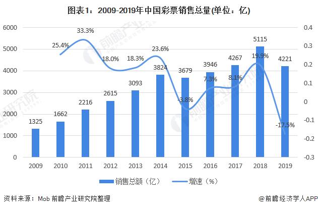 图表1:2009-2019年中国彩票销售总量(单位:亿)