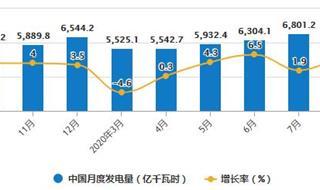 2020年1-8月中国发电行业市场分析:累计发电量超4.77万亿千瓦时