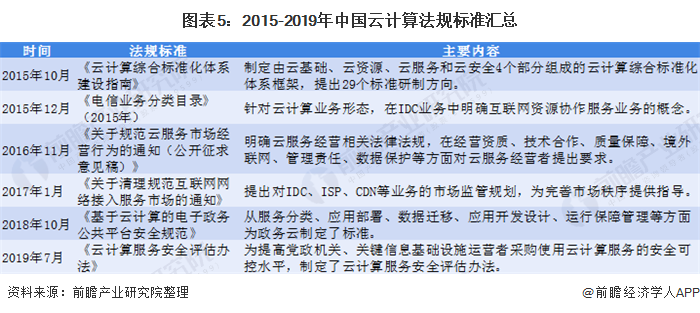 图表5:2015-2019年中国云计算法规标准汇总