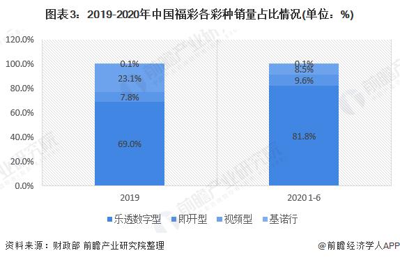 图表3:2019-2020年中国福彩各彩种销量占比情况(单位:%)