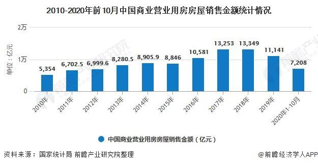 2010-2020年前10月中国商业营业用房房屋销售金额统计情况