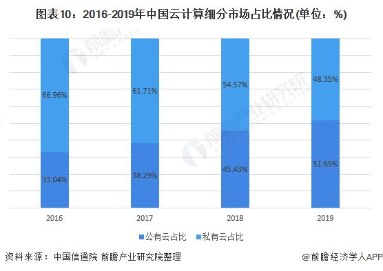 图表10:2016-2019年中国云计算细分市场占比情况(单位:%)