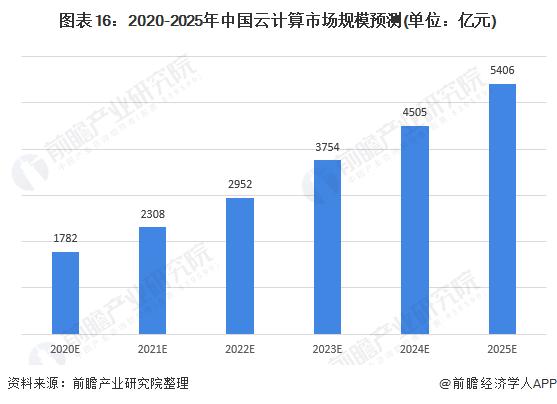 图表16:2020-2025年中国云计算市场规模预测(单位:亿元)