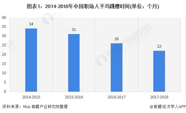 图表1:2014-2018年中国职场人平均跳槽时间(单位:个月)